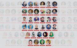 نتیجۀ انتخابات کابل:  پیروزی تجار، شکست احزاب و رهبران جهادی